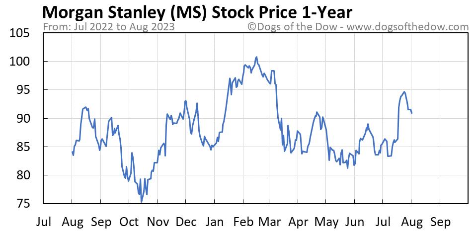 MS 1-year stock price chart