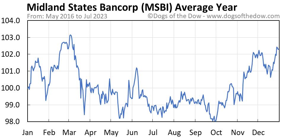 MSBI average year chart