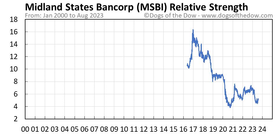 MSBI relative strength chart