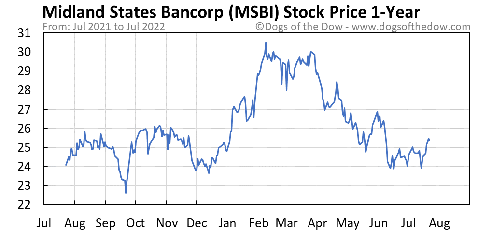 MSBI 1-year stock price chart
