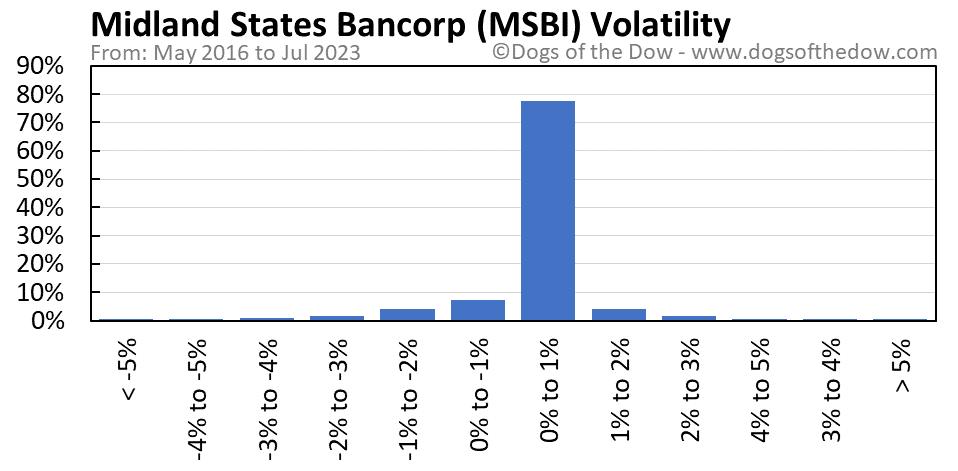 MSBI volatility chart