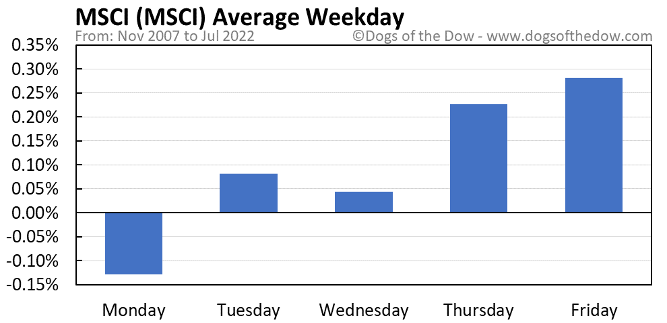 MSCI average weekday chart
