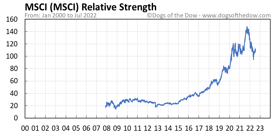 MSCI relative strength chart