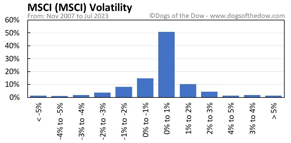 MSCI volatility chart