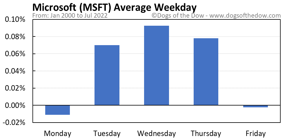 MSFT average weekday chart