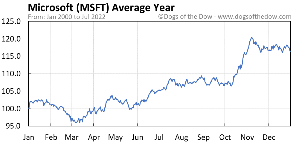 MSFT average year chart