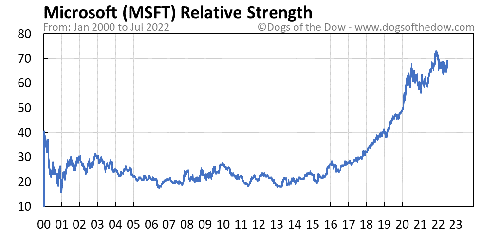 MSFT relative strength chart