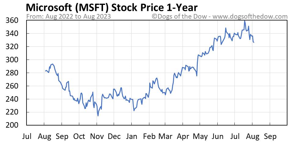 MSFT 1-year stock price chart