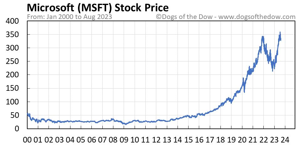 MSFT stock price chart