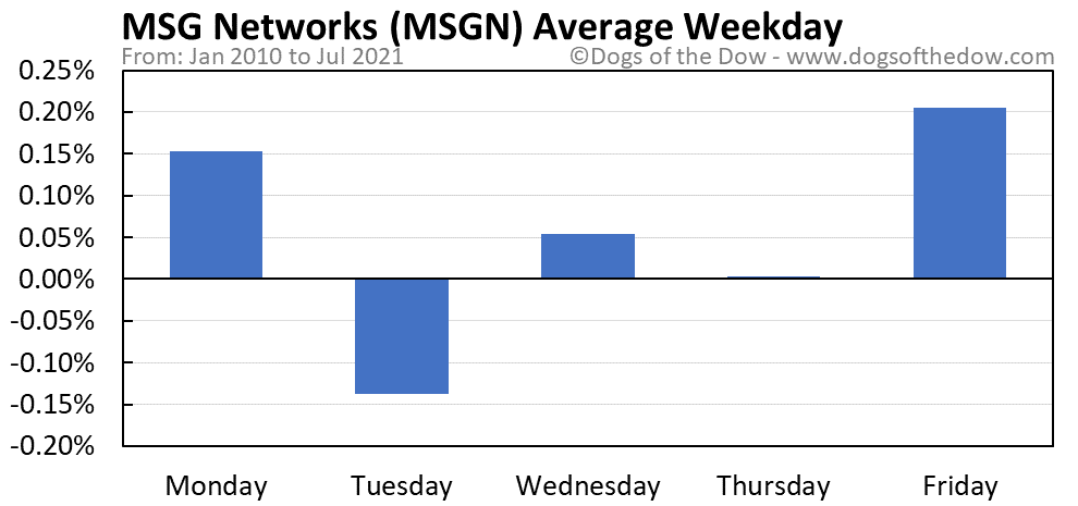 MSGN average weekday chart
