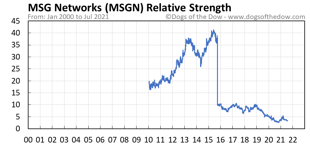 MSGN relative strength chart