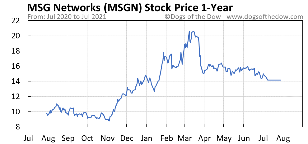MSGN 1-year stock price chart