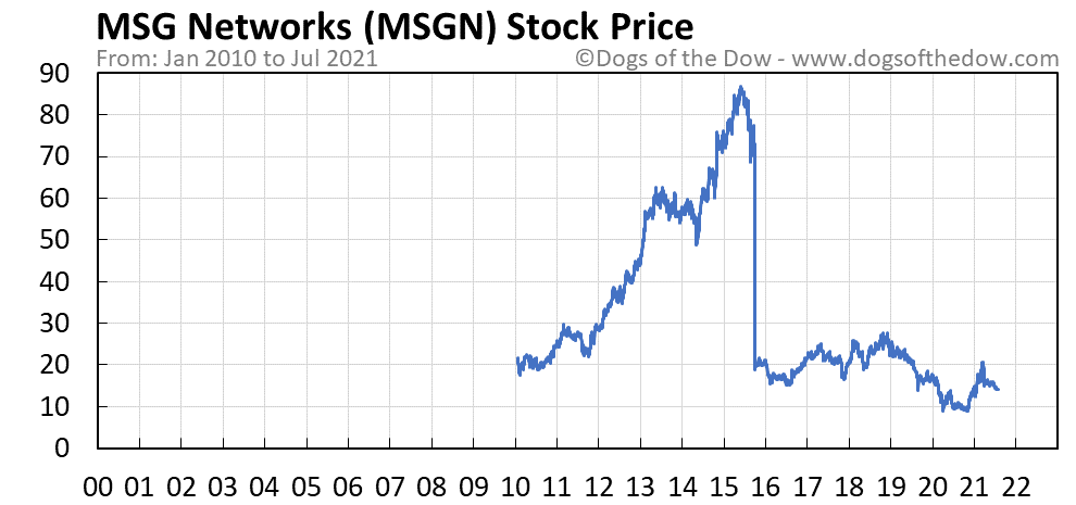 MSGN stock price chart