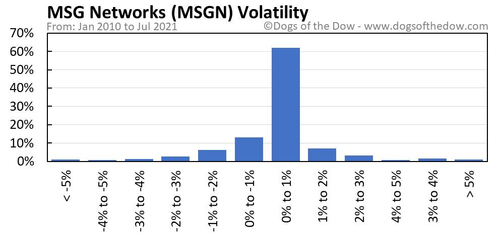 MSGN volatility chart