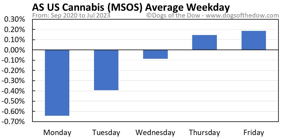 MSOS average weekday chart