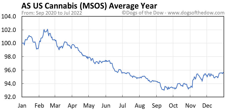 MSOS average year chart
