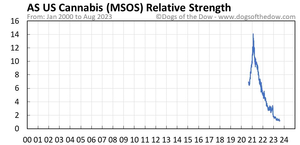 MSOS relative strength chart