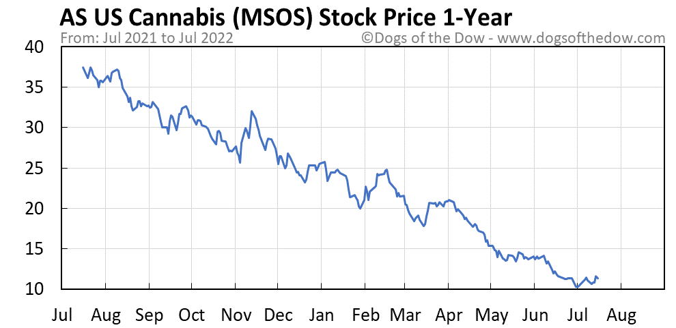 MSOS 1-year stock price chart