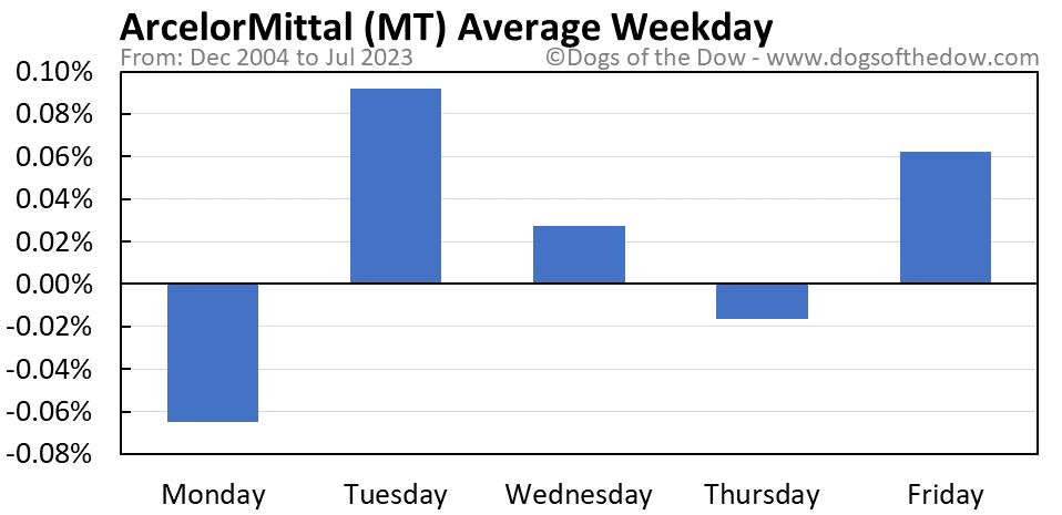 MT average weekday chart