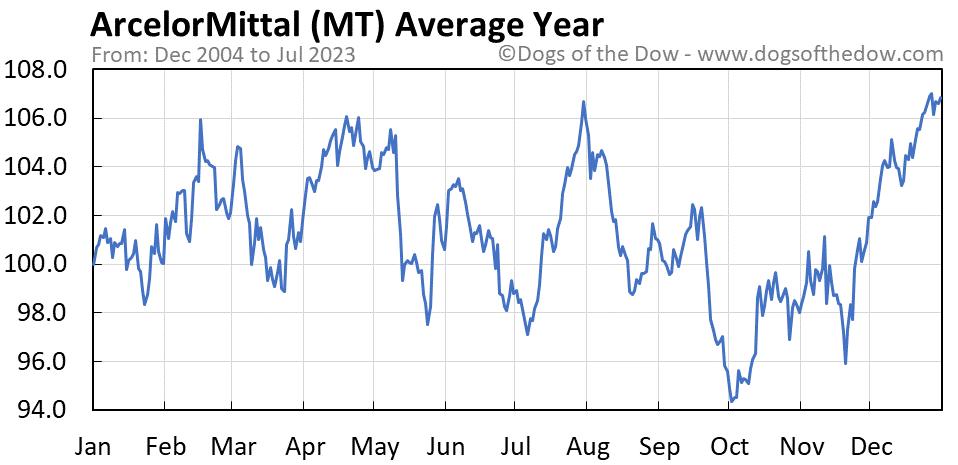 MT average year chart