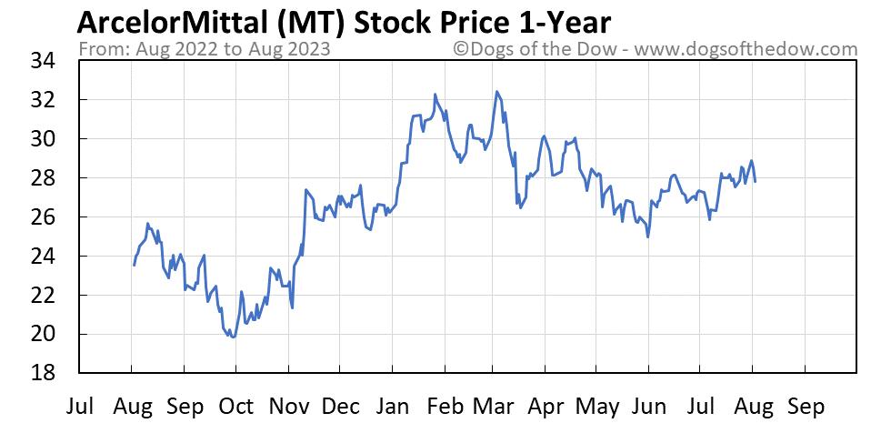 MT 1-year stock price chart
