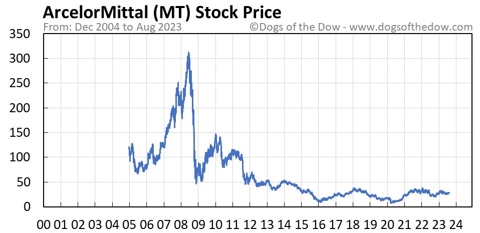MT stock price chart