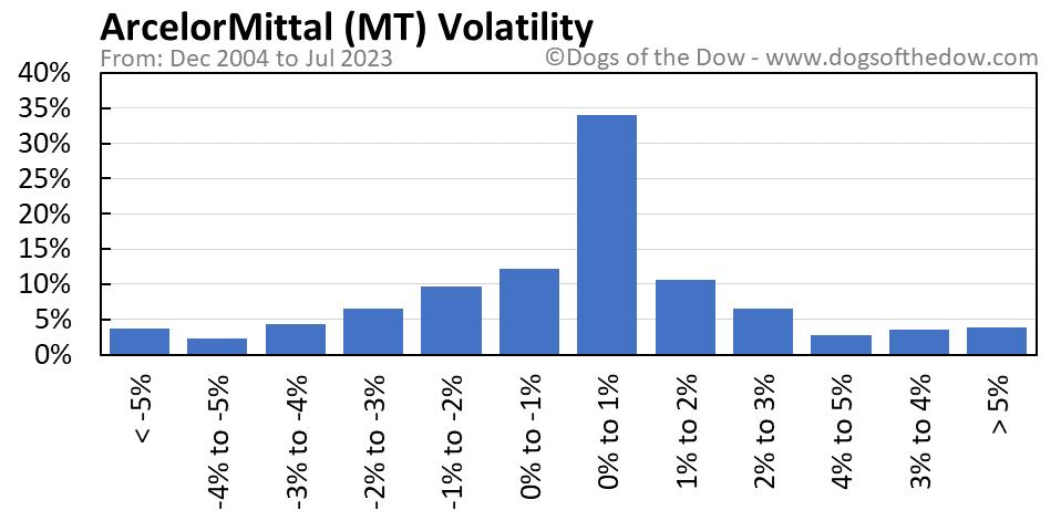 MT volatility chart