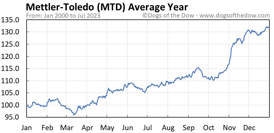 MTD average year chart