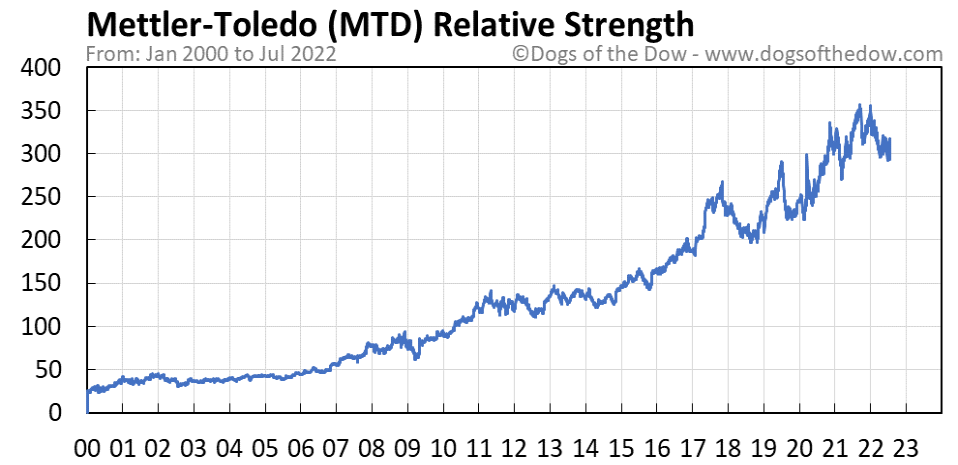 MTD relative strength chart