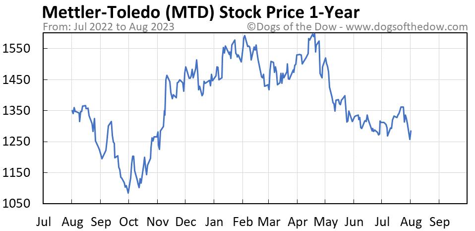 MTD 1-year stock price chart