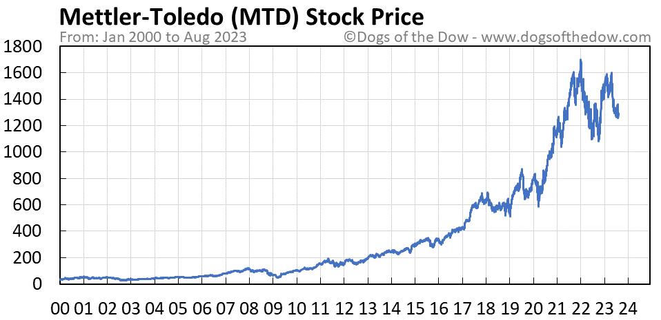 MTD stock price chart