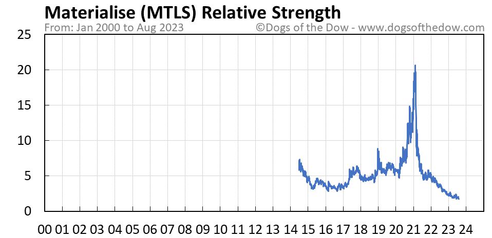 MTLS relative strength chart