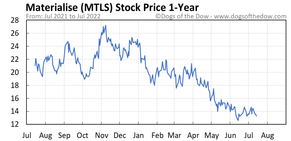 MTLS 1-year stock price chart