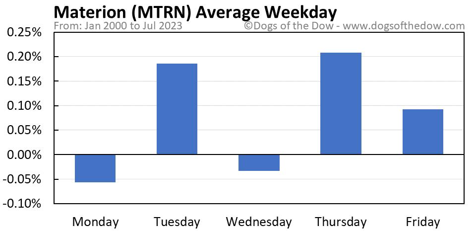 MTRN average weekday chart