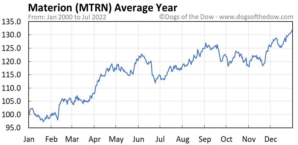 MTRN average year chart