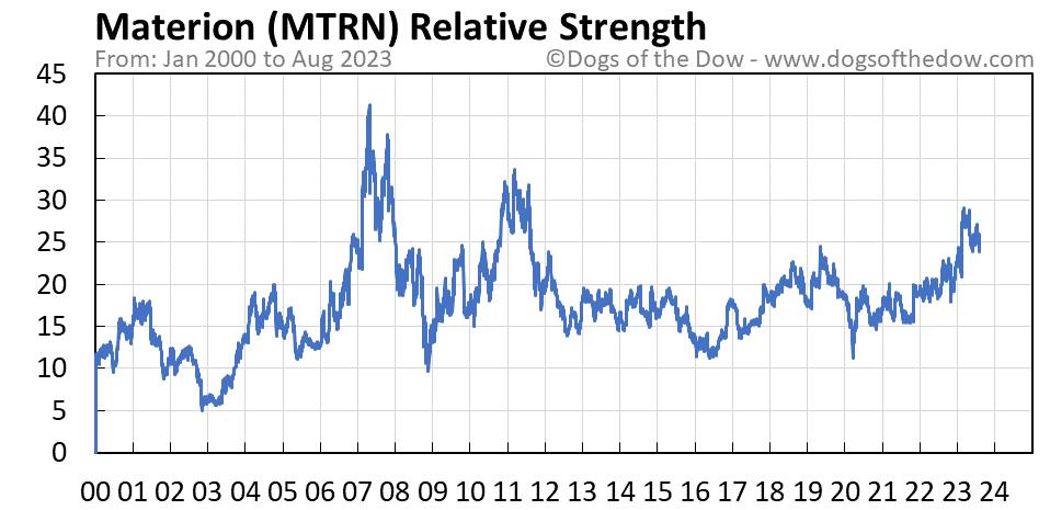 MTRN relative strength chart
