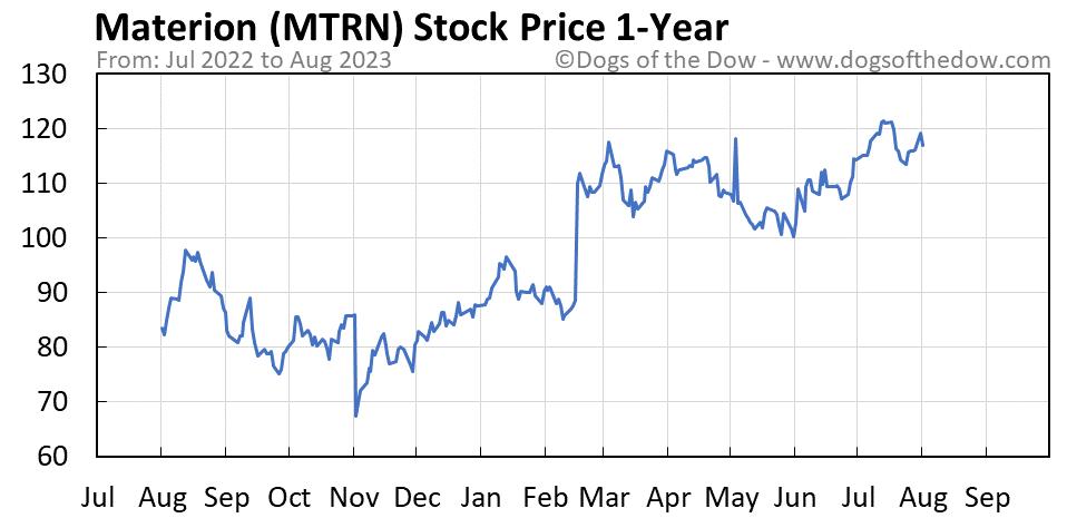 MTRN 1-year stock price chart
