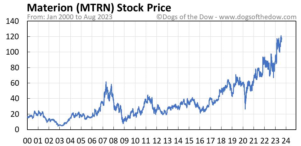 MTRN stock price chart