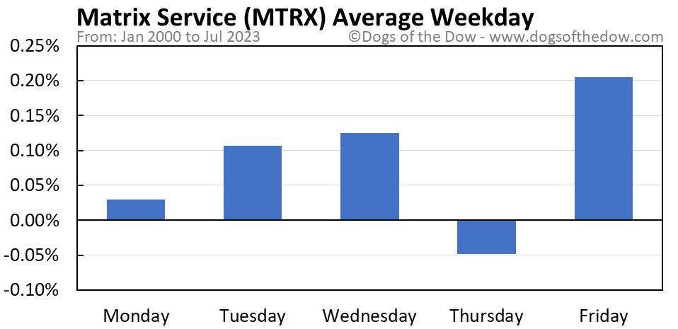 MTRX average weekday chart