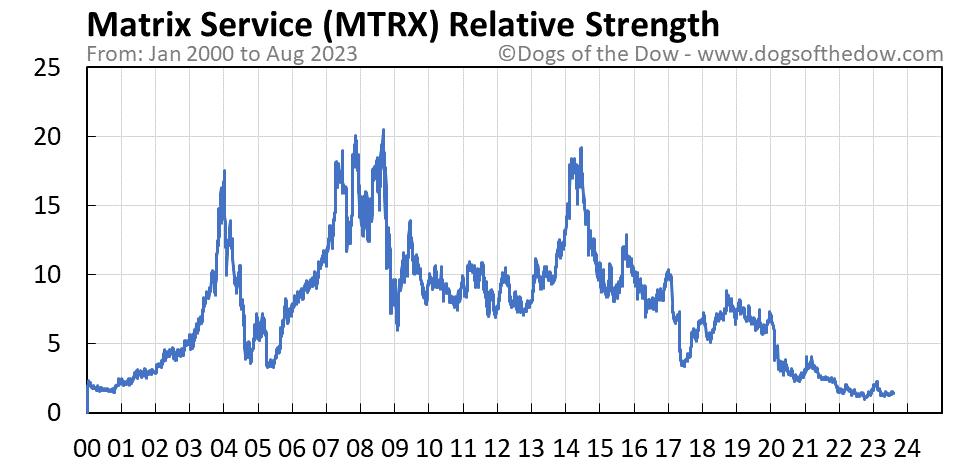 MTRX relative strength chart