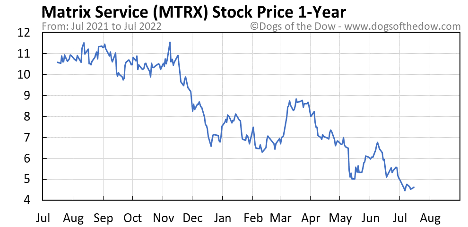 MTRX 1-year stock price chart