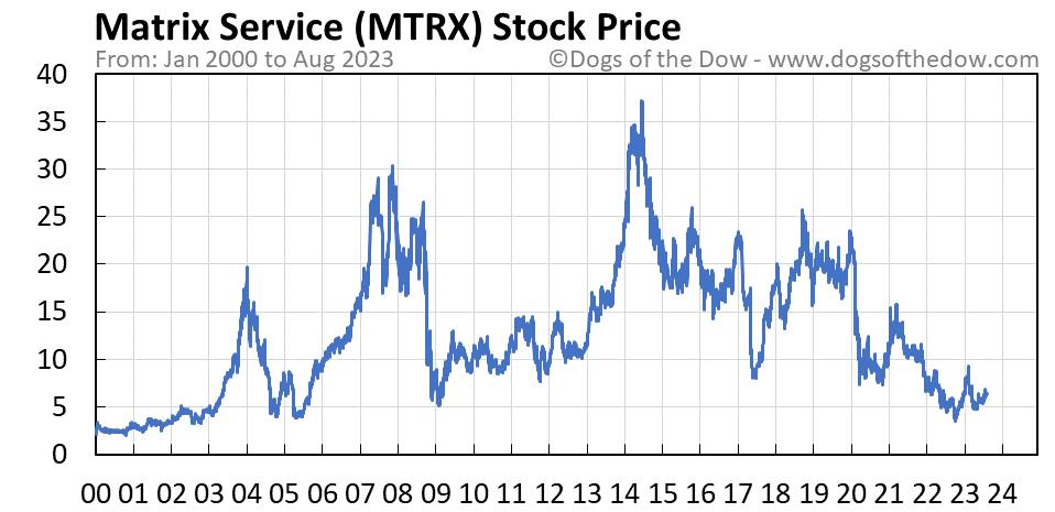 MTRX stock price chart