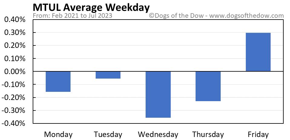 MTUL average weekday chart