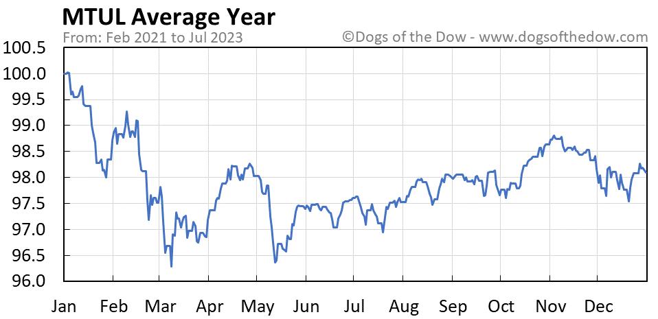 MTUL average year chart