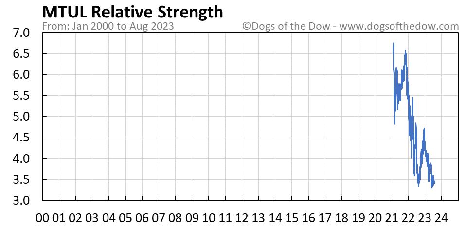 MTUL relative strength chart