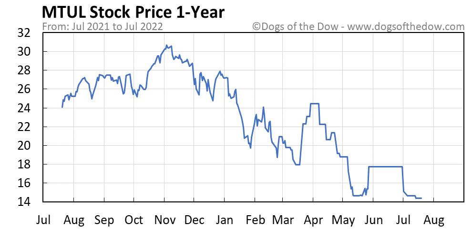 MTUL 1-year stock price chart