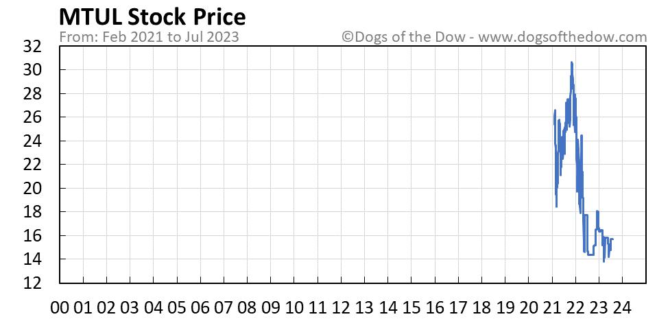 MTUL stock price chart