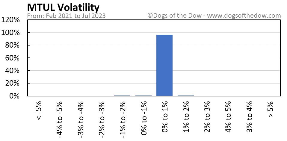 MTUL volatility chart