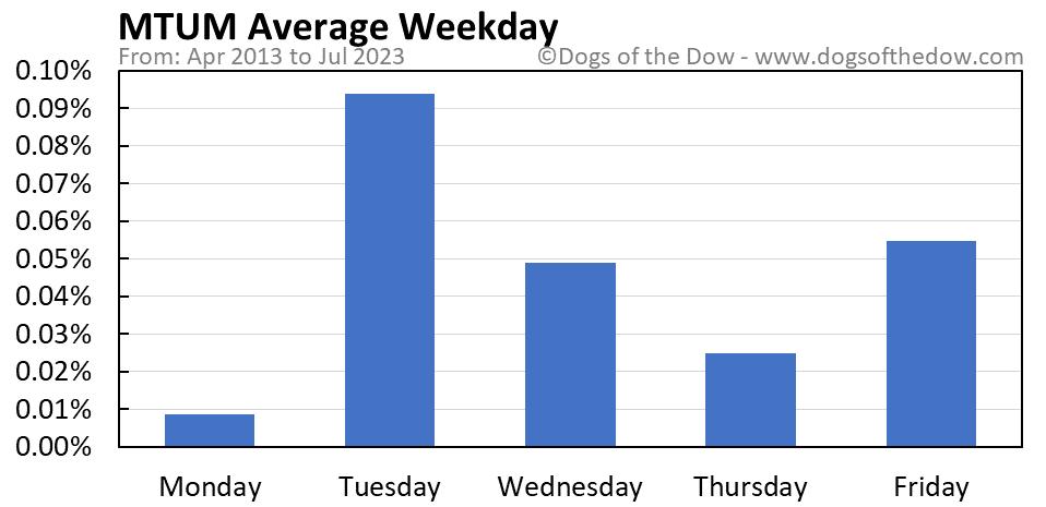 MTUM average weekday chart