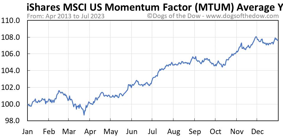 MTUM average year chart
